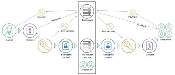 an illustration of how blockchain content is stored, keys encrypted, payment made