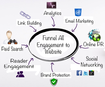 icons of different interconnected services all pointing to website in order to funnel all engagement to website