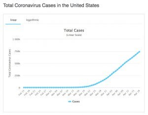 linear chart showing rise in diagnosed COVID cases from Feb-25 to Apr-18 nearing 750,000